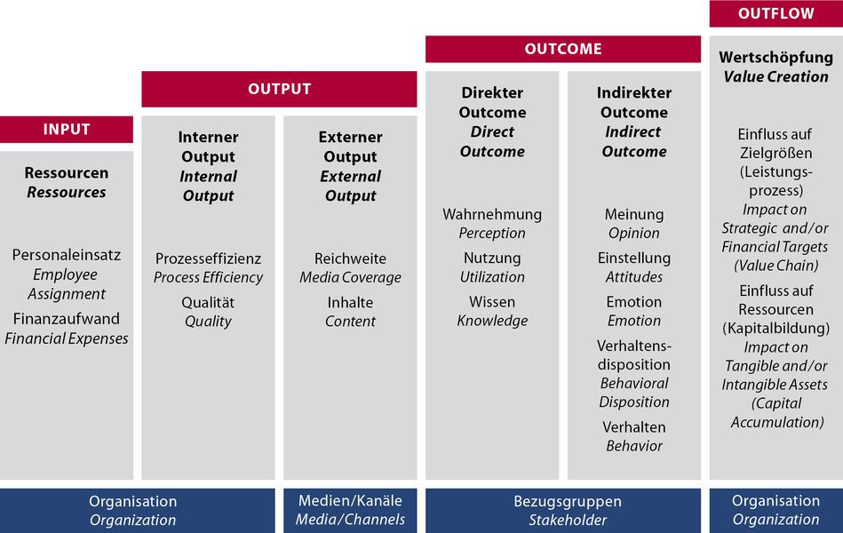 Das DPRG Modell für Kommunikationscontrolling